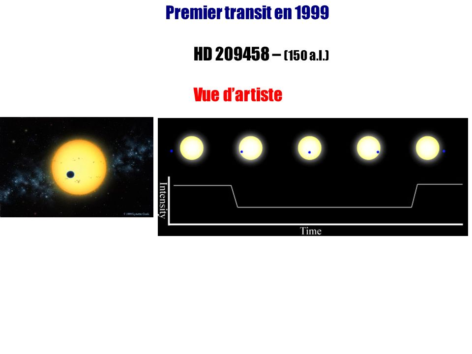 Premier transit en 1999 HD 209458 – (150 a.l.) Vue d'artiste