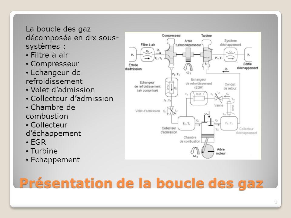 Présentation de la boucle des gaz
