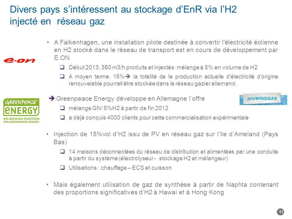 Divers pays s'intéressent au stockage d'EnR via l'H2 injecté en réseau gaz