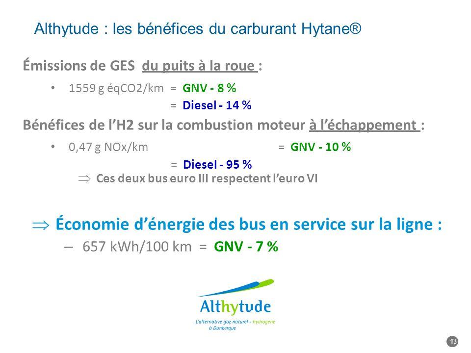 Althytude : les bénéfices du carburant Hytane®