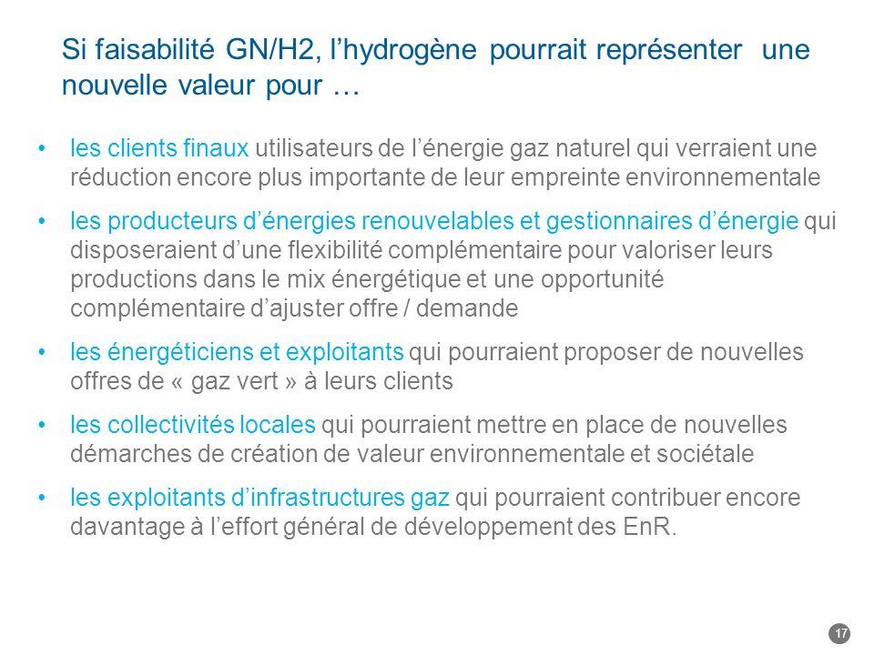 Si faisabilité GN/H2, l'hydrogène pourrait représenter une nouvelle valeur pour …