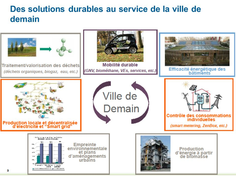 Des solutions durables au service de la ville de demain