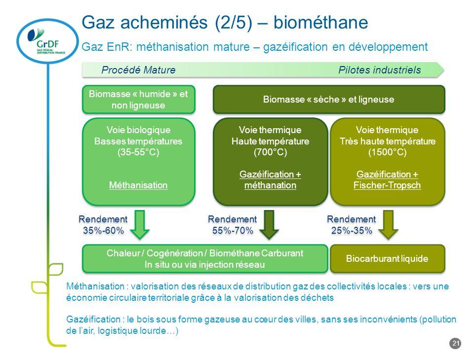Gaz acheminés (2/5) – biométhane Gaz EnR: méthanisation mature – gazéification en développement