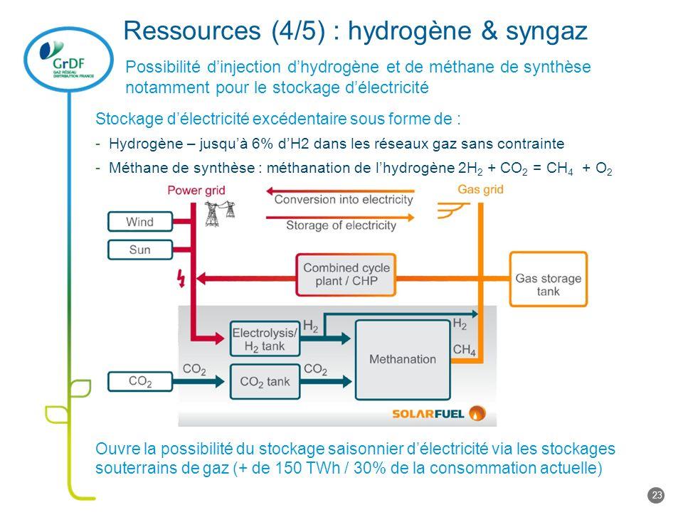 Ressources (4/5) : hydrogène & syngaz