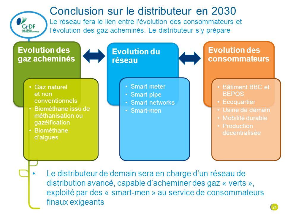Conclusion sur le distributeur en 2030 Le réseau fera le lien entre l'évolution des consommateurs et l'évolution des gaz acheminés. Le distributeur s'y prépare