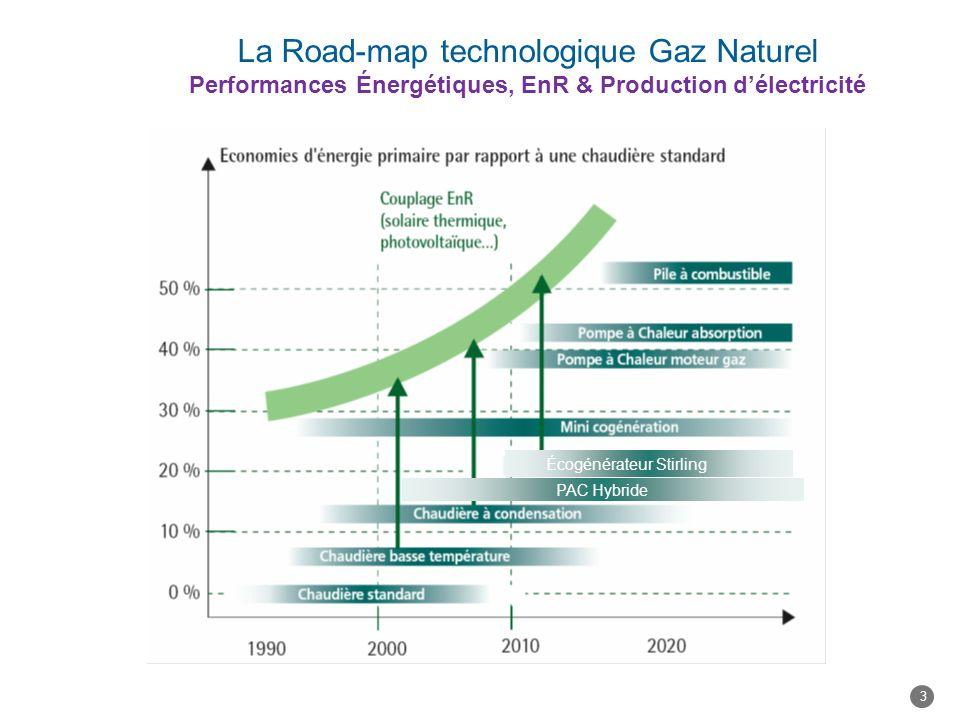La Road-map technologique Gaz Naturel Performances Énergétiques, EnR & Production d'électricité