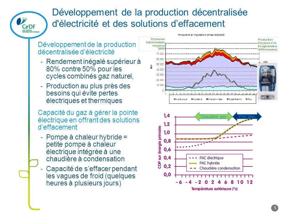 Développement de la production décentralisée d'électricité