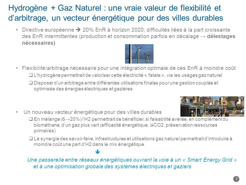 Hydrogène + Gaz Naturel : une vraie valeur de flexibilité et d'arbitrage, un vecteur énergétique pour des villes durables