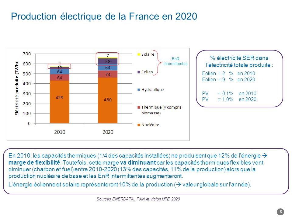 Production électrique de la France en 2020