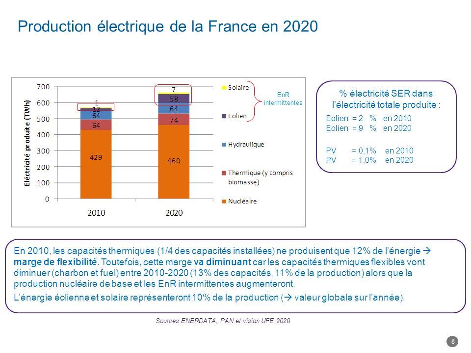 Production électrique de la France en 2020