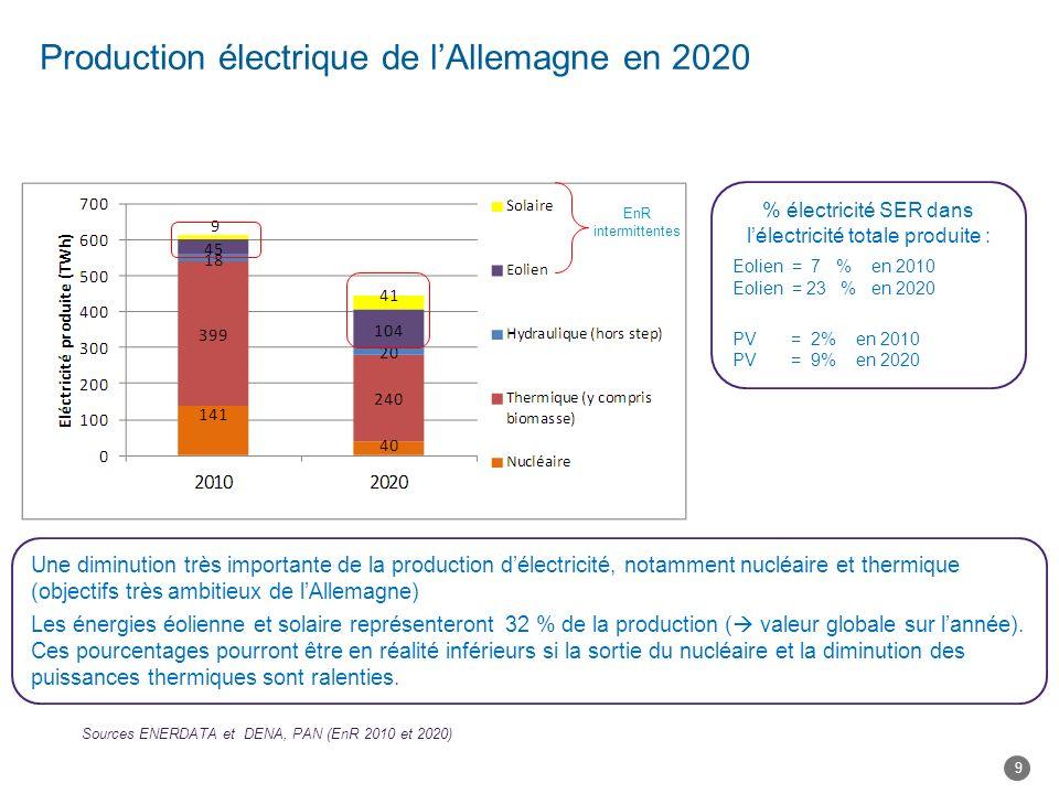 Production électrique de l'Allemagne en 2020