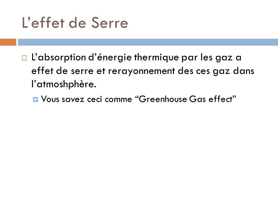 L'effet de Serre L'absorption d'énergie thermique par les gaz a effet de serre et rerayonnement des ces gaz dans l'atmoshphère.