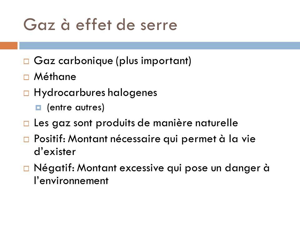 Gaz à effet de serre Gaz carbonique (plus important) Méthane