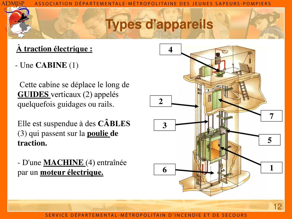 typologie des ascenseurs ppt video online t l charger. Black Bedroom Furniture Sets. Home Design Ideas