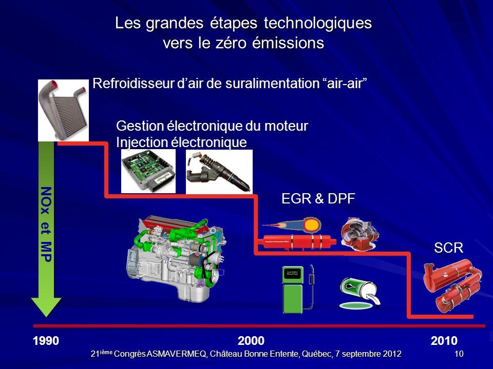 Les grandes étapes technologiques vers le zéro émissions