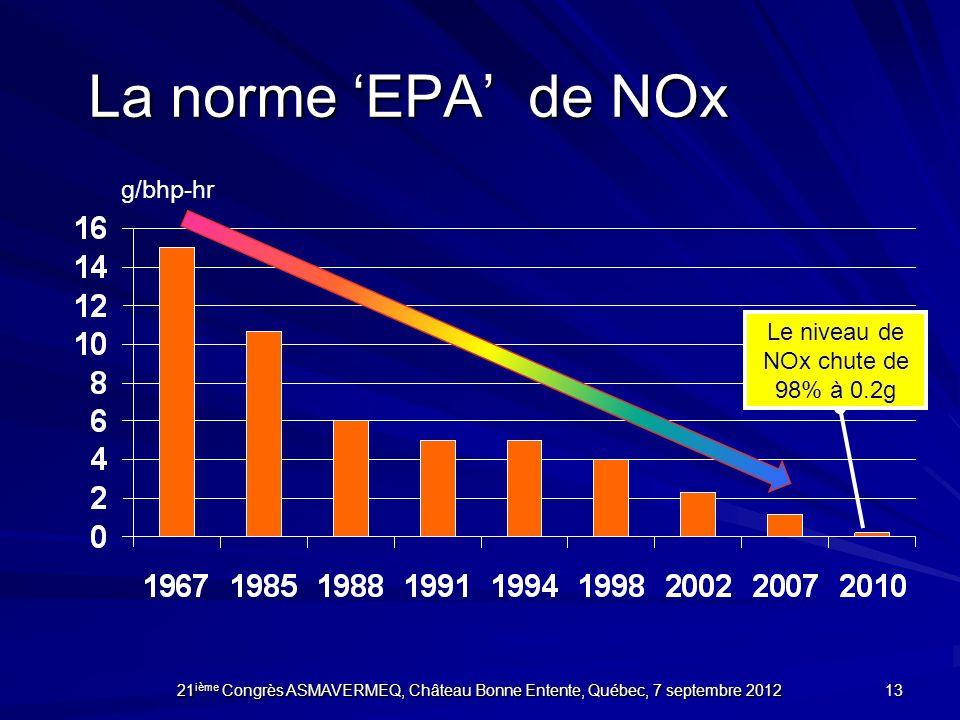 Le niveau de NOx chute de 98% à 0.2g