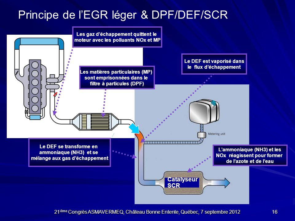 Principe de l'EGR léger & DPF/DEF/SCR