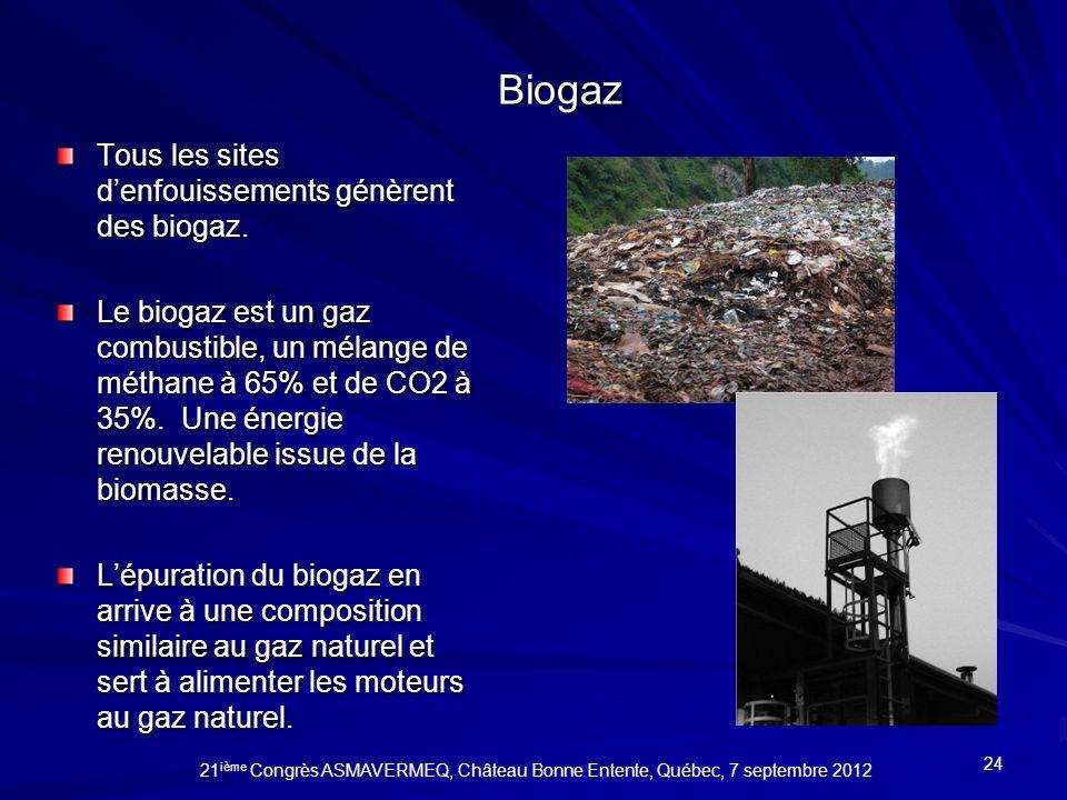 Biogaz Tous les sites d'enfouissements génèrent des biogaz.