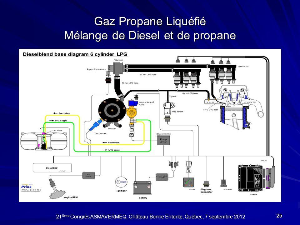 Gaz Propane Liquéfié Mélange de Diesel et de propane