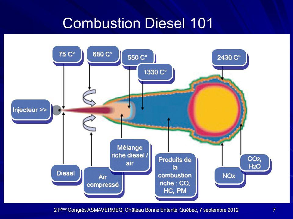 Combustion Diesel 101 75 C° 680 C° 550 C° 2430 C° 1330 C°