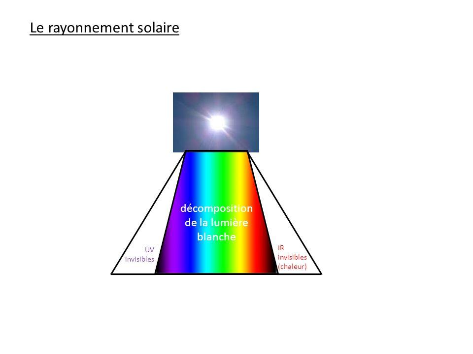 Le rayonnement solaire