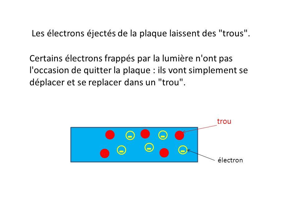 - - - - - - Les électrons éjectés de la plaque laissent des trous .
