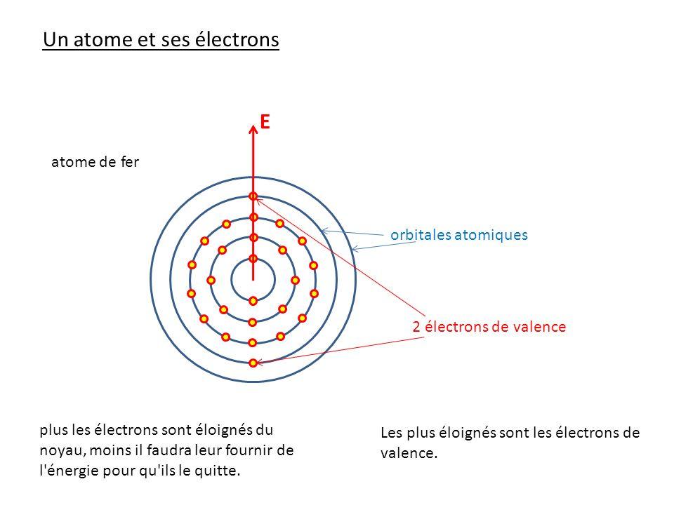 Un atome et ses électrons