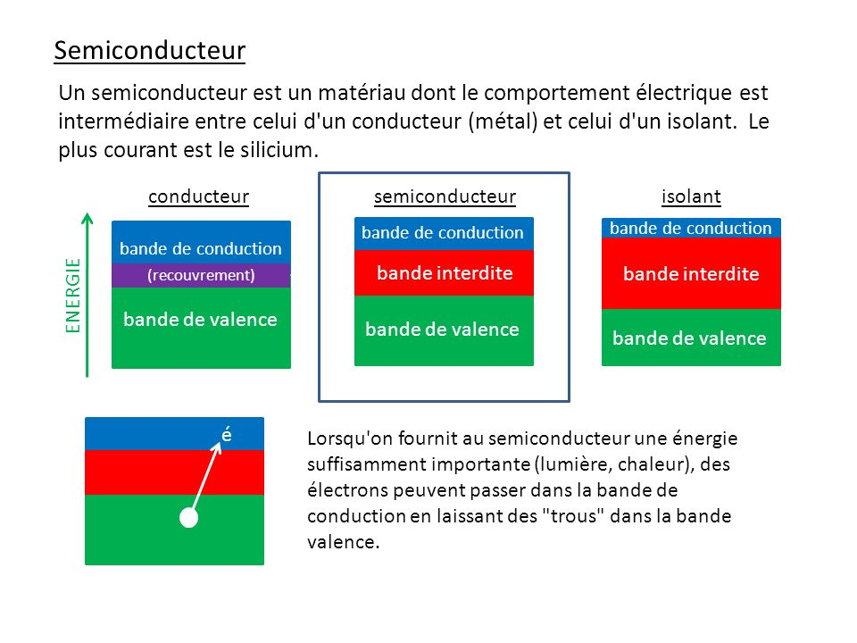 Semiconducteur