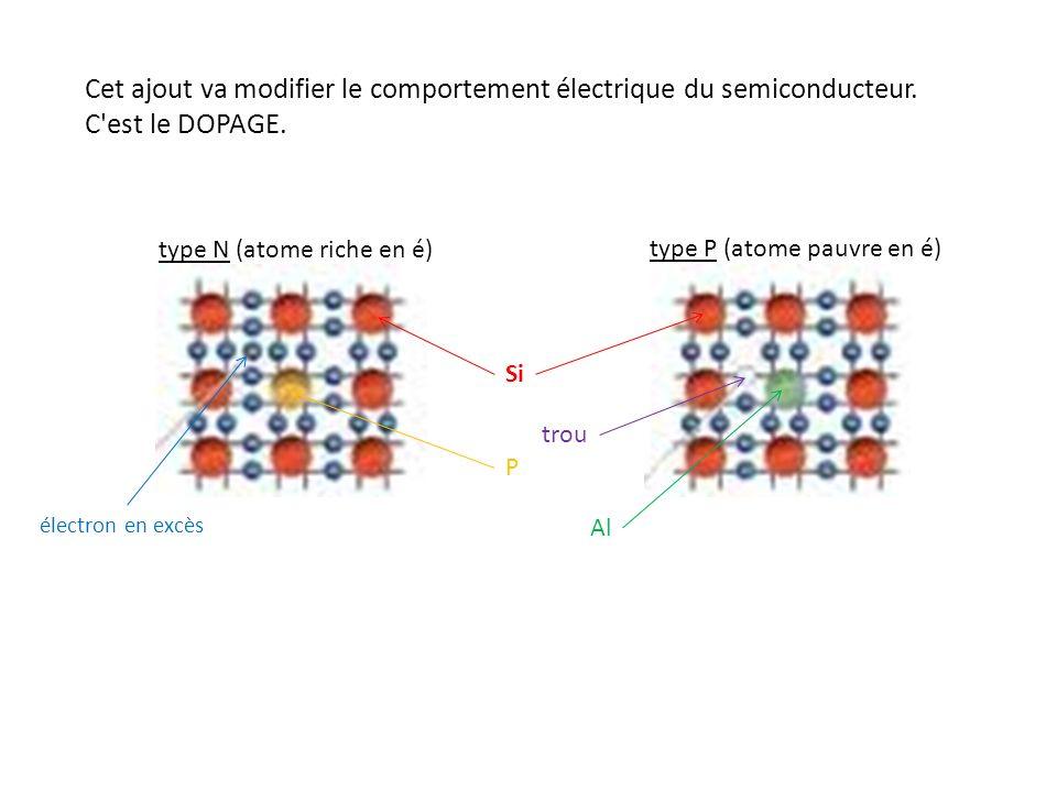 Cet ajout va modifier le comportement électrique du semiconducteur