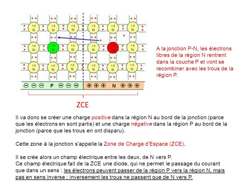 A la jonction P-N, les électrons libres de la région N rentrent dans la couche P et vont se recombiner avec les trous de la région P.