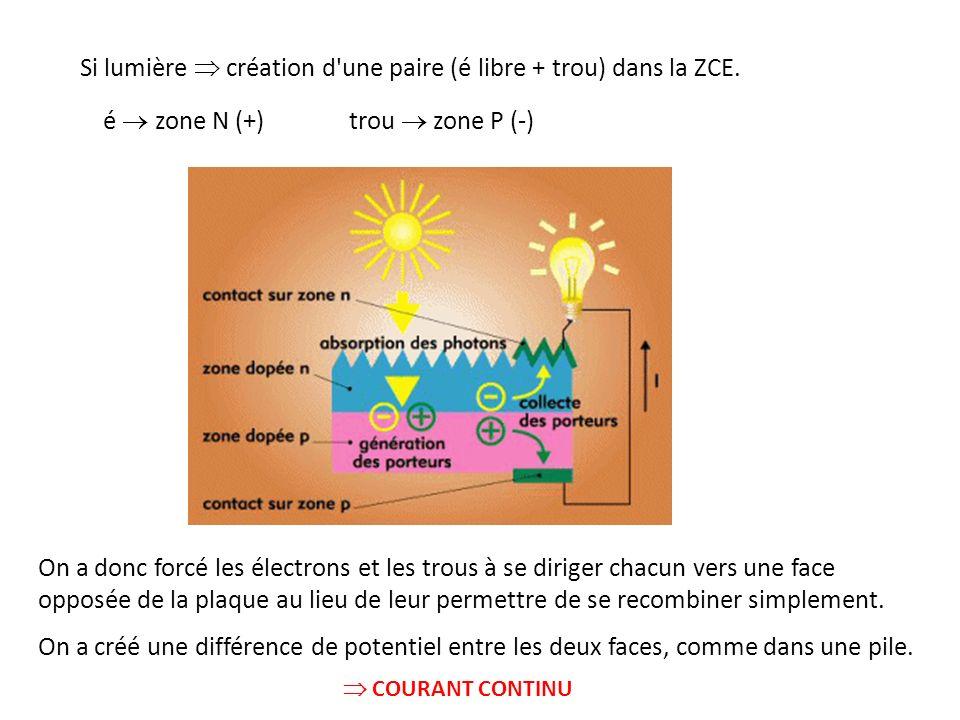 Si lumière  création d une paire (é libre + trou) dans la ZCE.