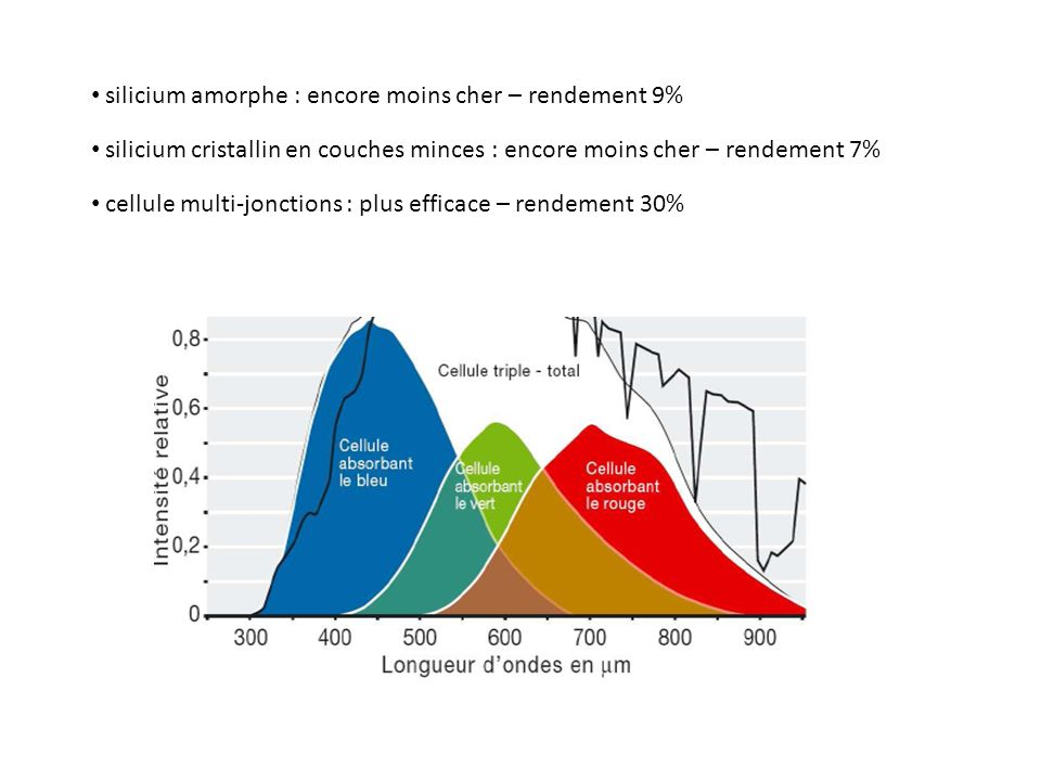 silicium amorphe : encore moins cher – rendement 9%
