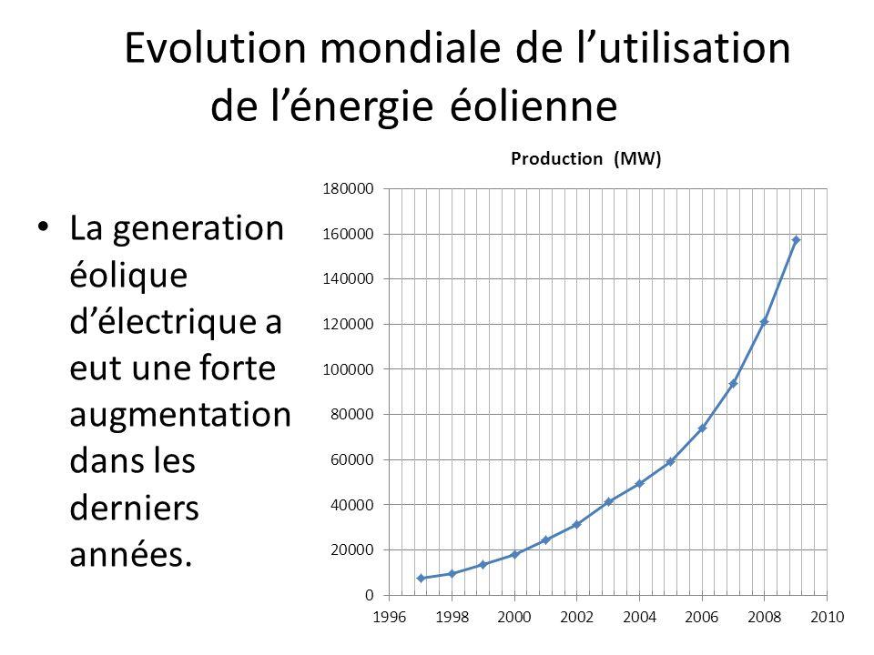 Evolution mondiale de l'utilisation de l'énergie éolienne