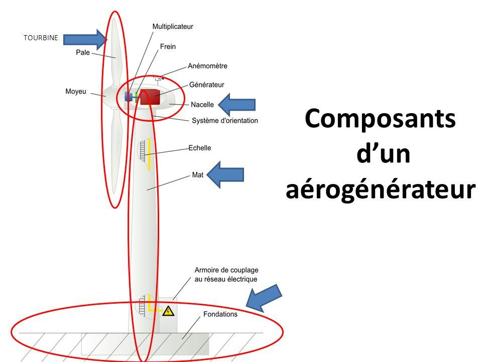 Composants d'un aérogénérateur
