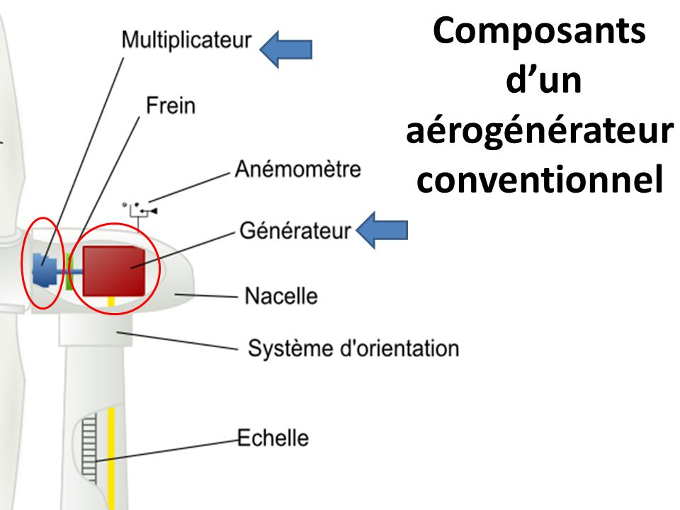 Composants d'un aérogénérateur conventionnel