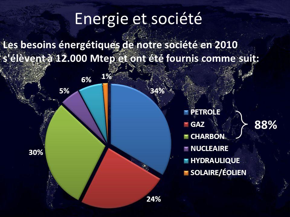 Energie et société Les besoins énergétiques de notre société en 2010 s élèvent à 12.000 Mtep et ont été fournis comme suit: