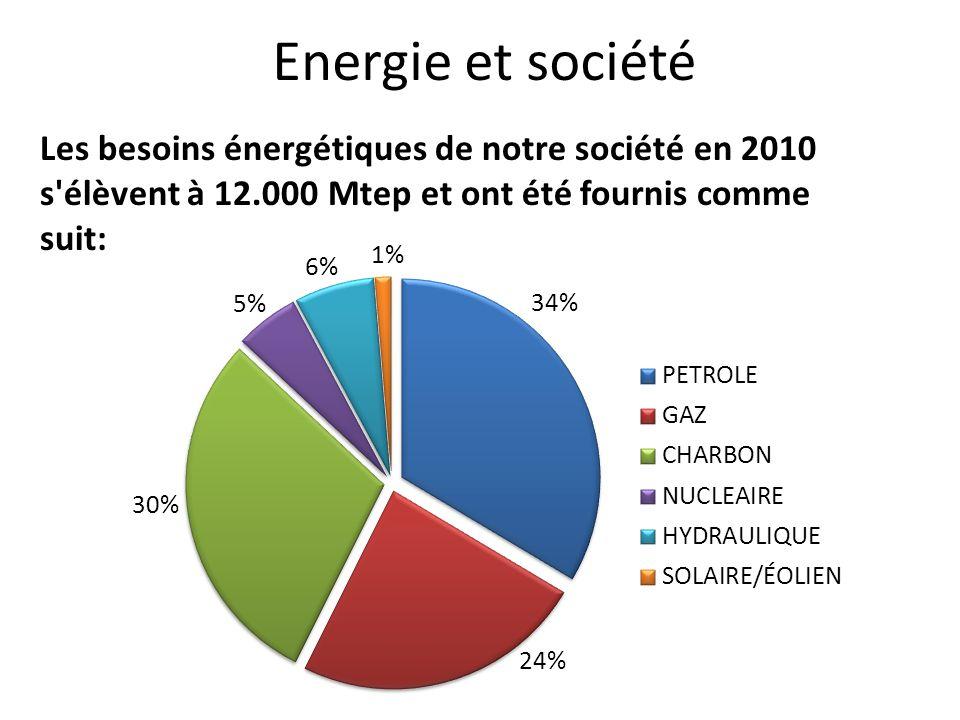 Energie et sociétéLes besoins énergétiques de notre société en 2010 s élèvent à 12.000 Mtep et ont été fournis comme suit: