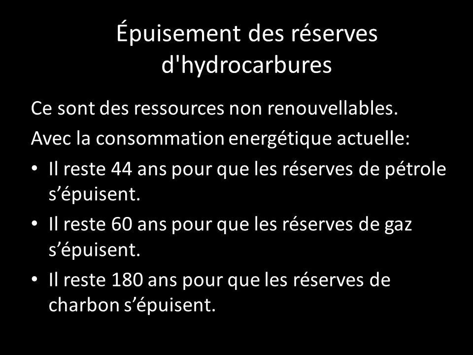 Épuisement des réserves d hydrocarbures