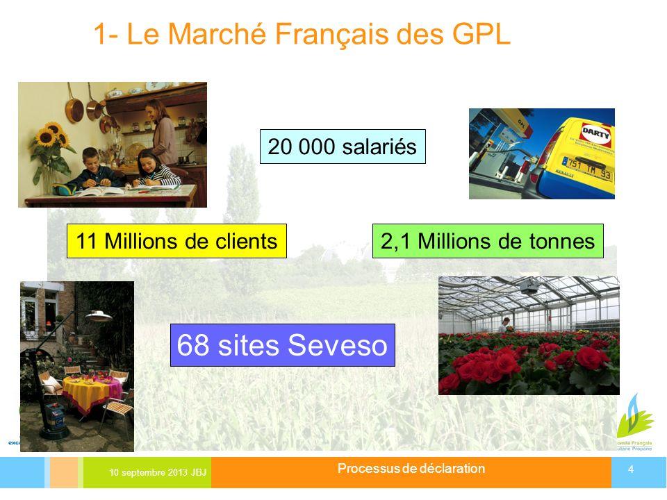 1- Le Marché Français des GPL