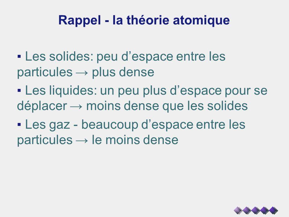 Rappel - la théorie atomique