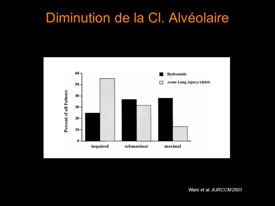 Diminution de la Cl. Alvéolaire