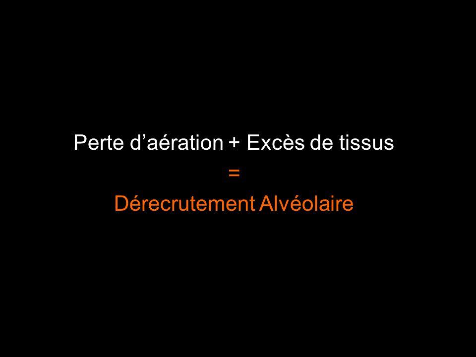Perte d'aération + Excès de tissus = Dérecrutement Alvéolaire