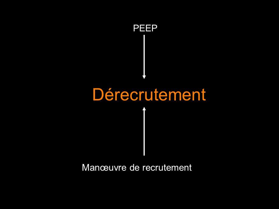 PEEP Manœuvre de recrutement Dérecrutement