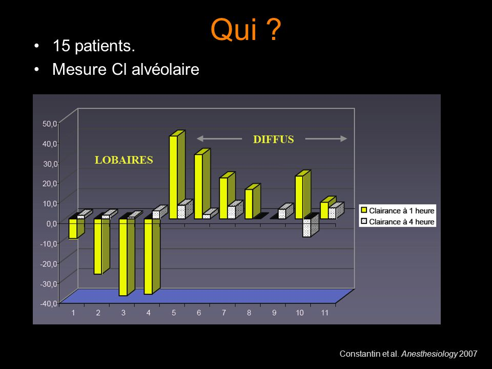Qui 15 patients. Mesure Cl alvéolaire