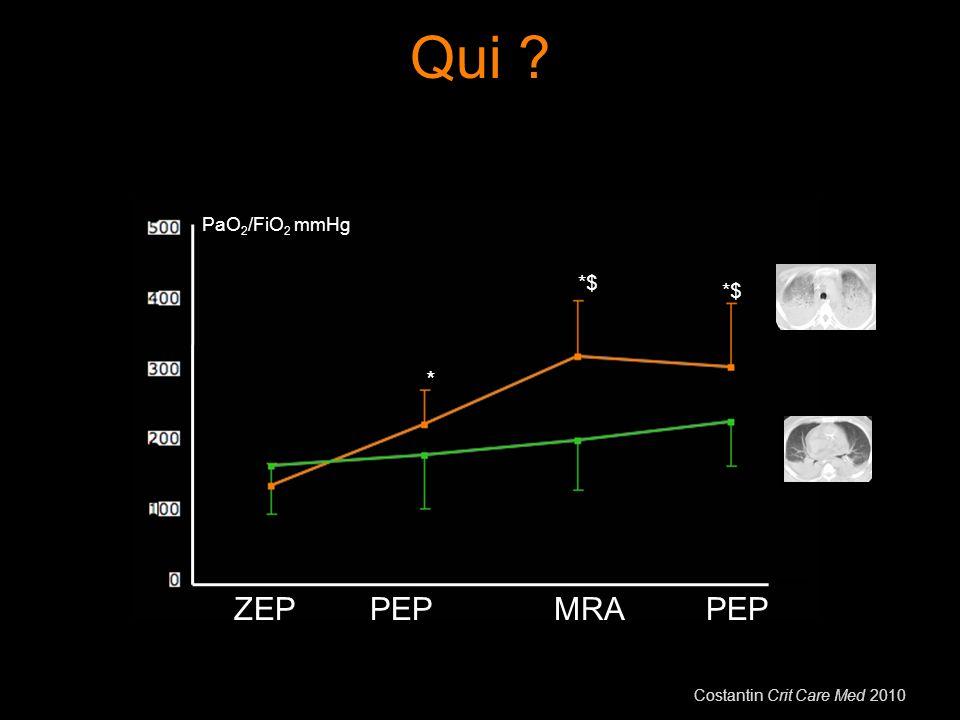 Qui ZEP PEP MRA PaO2/FiO2 mmHg *$ *$ * Costantin Crit Care Med 2010