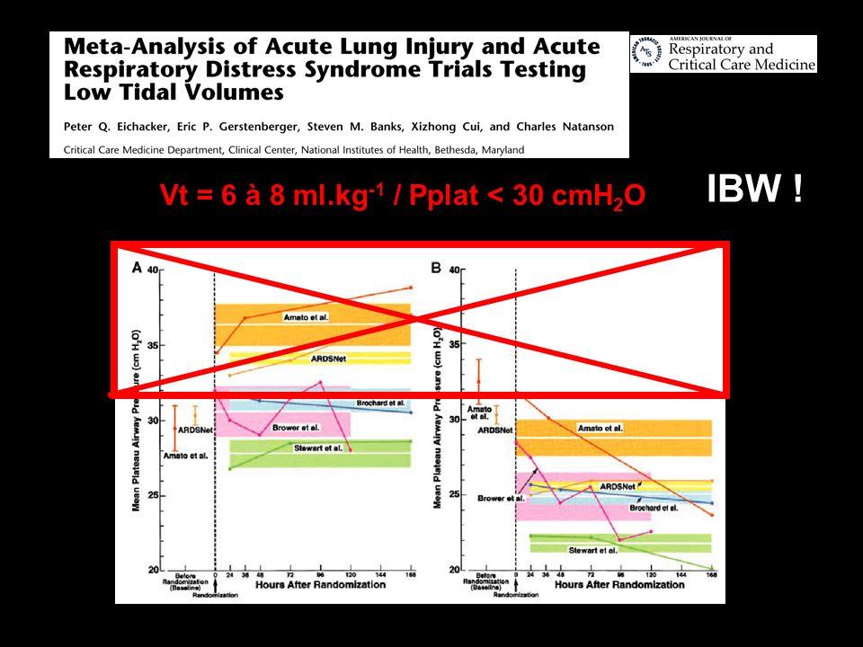 AJRCCM 2002 IBW ! Vt = 6 à 8 ml.kg-1 / Pplat < 30 cmH2O