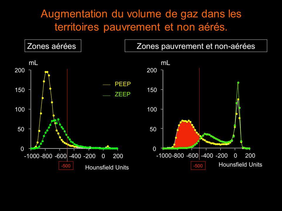 Augmentation du volume de gaz dans les territoires pauvrement et non aérés.