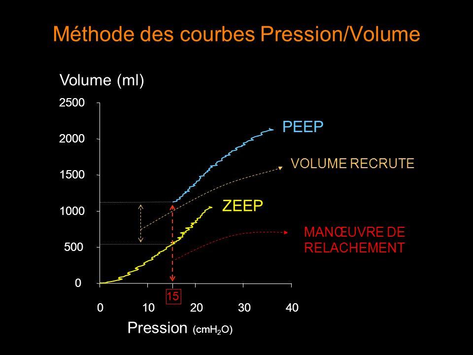 Méthode des courbes Pression/Volume