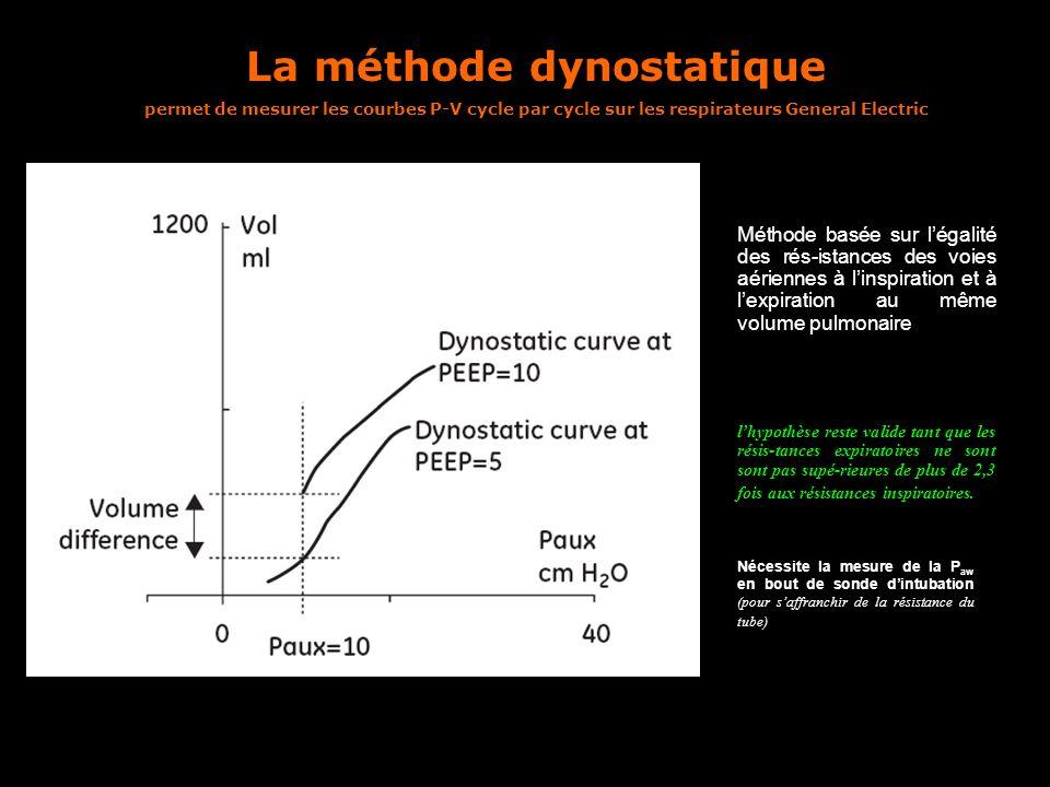 La méthode dynostatique