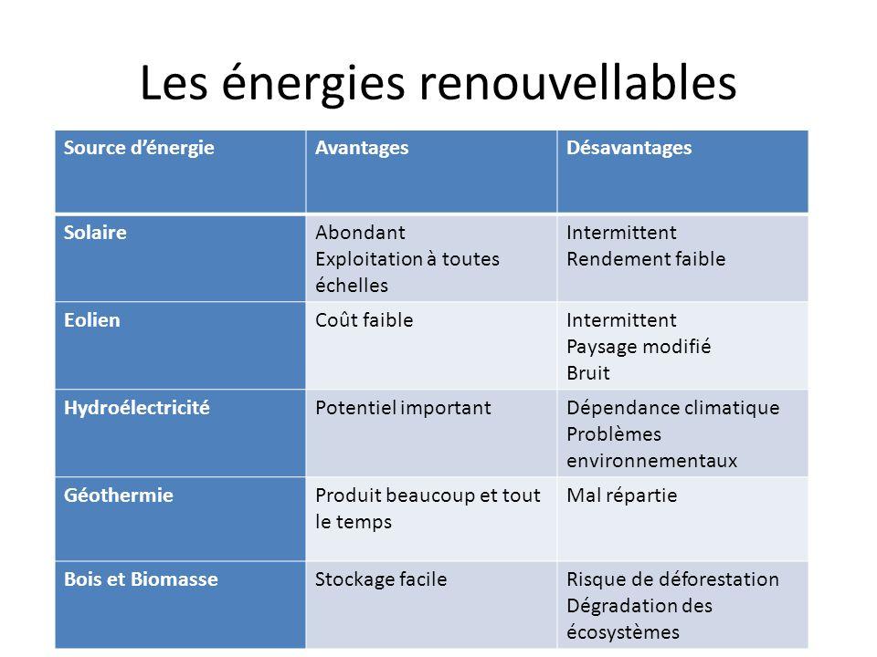 Les énergies renouvellables